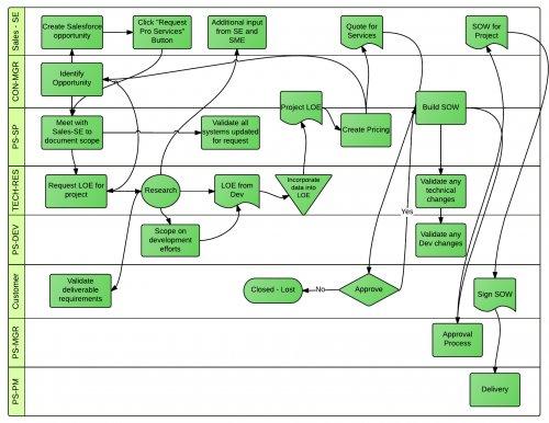 Salesforce Sales Swimlane Diagram Block And Schematic Diagrams